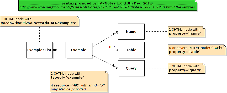 Tap examples uml diagram of the structure described by tapnotes10 ccuart Choice Image